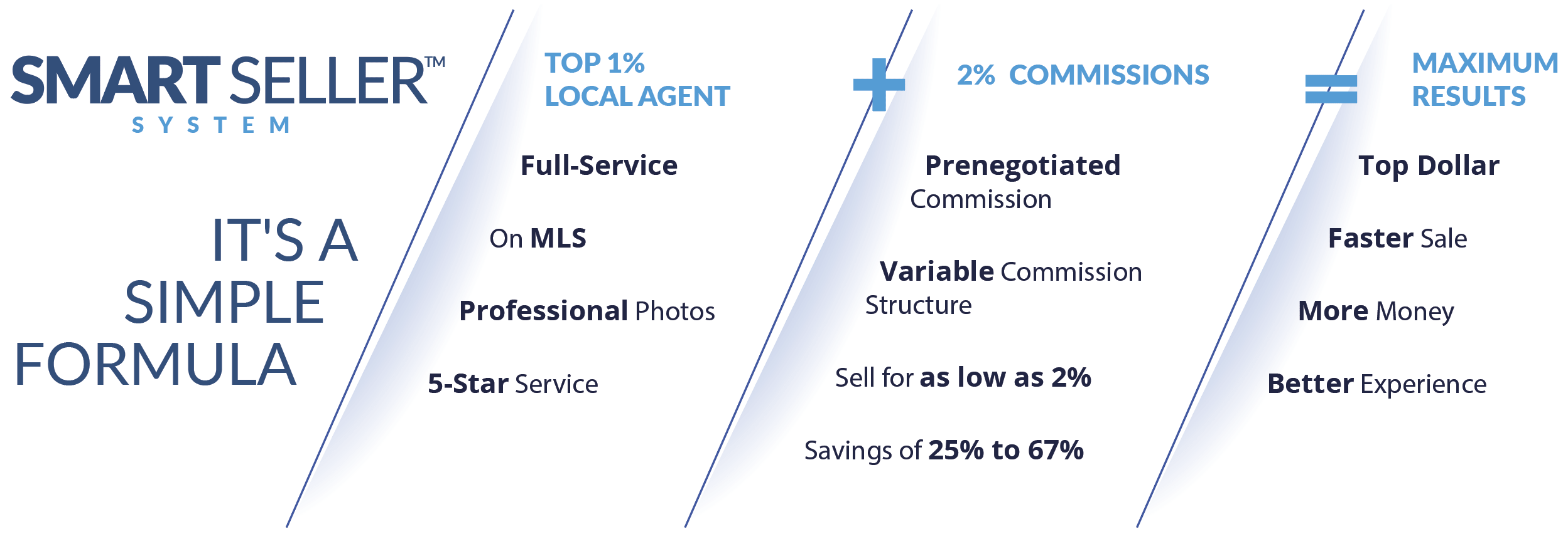SMART SELLER System - Top 1% Agent (full-service, mls) + 2% commissions (big savings on commission) = maximum results (top dollar, better experience)